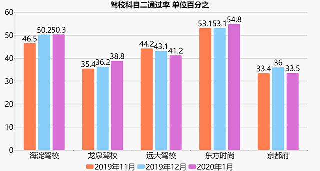 北京驾校科目二通过率比较